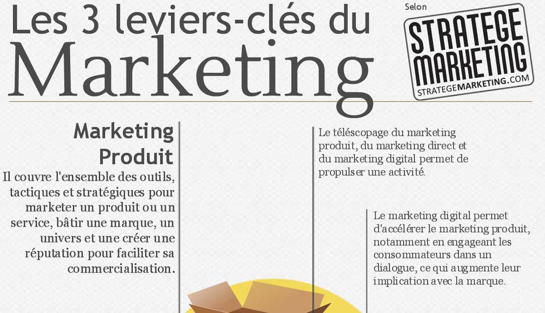 Infographie : les 3 leviers-clés du marketing