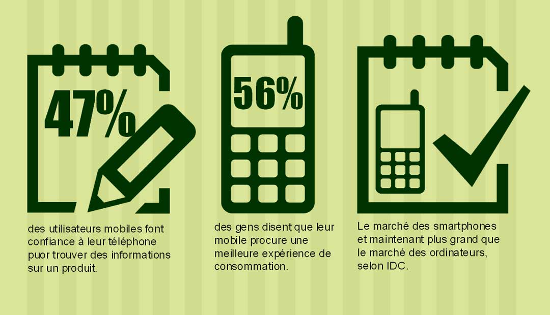 Infographie : le marketing pour mobile (smartphone)